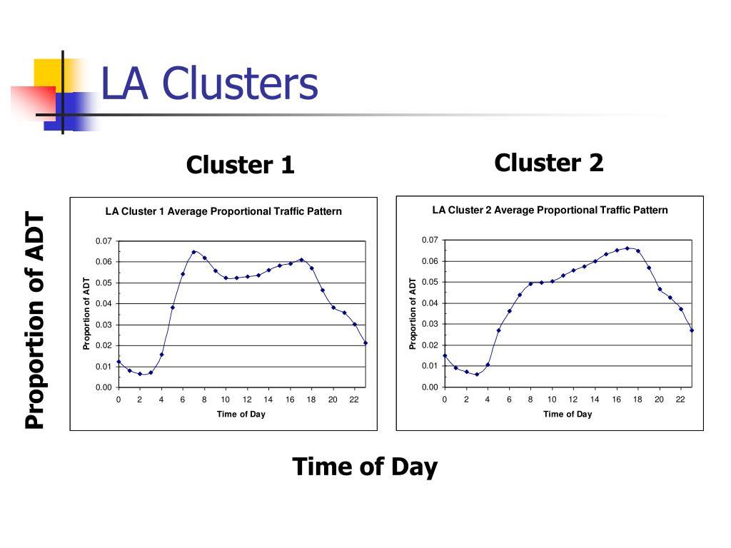 LA Clusters