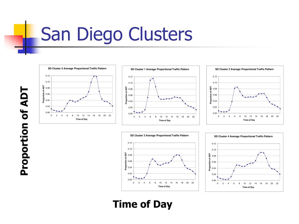 SD Cluster 1 Average Proportional Traffic Pattern