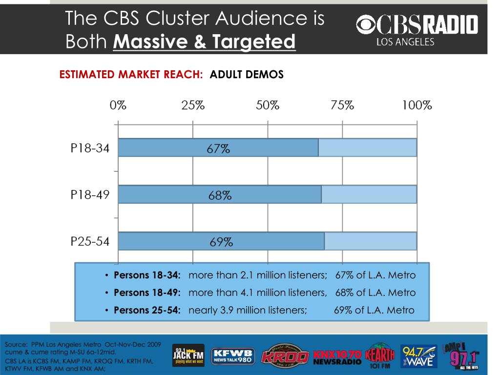 The CBS Cluster Audience is