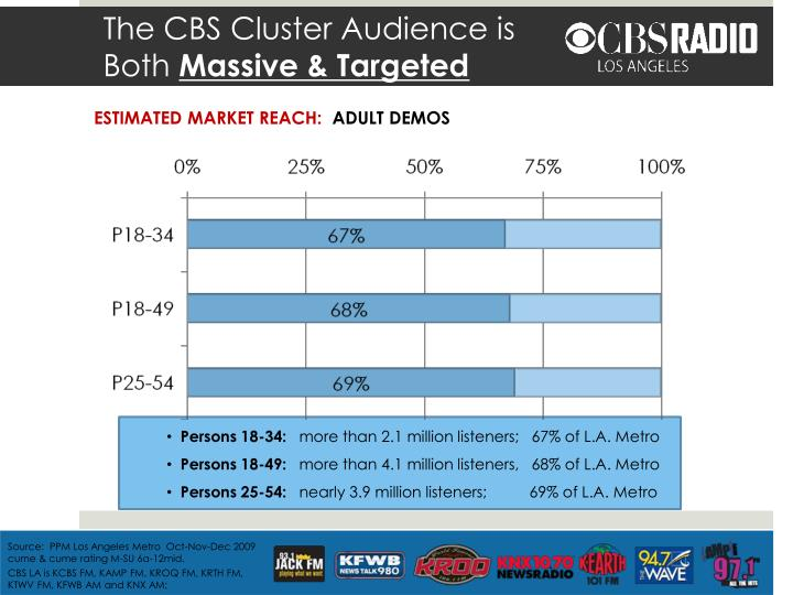 The cbs cluster audience is both massive targeted