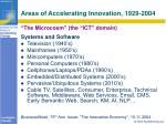 areas of accelerating innovation 1929 200439