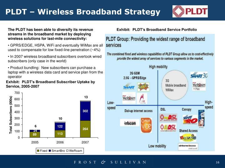 PLDT – Wireless Broadband Strategy