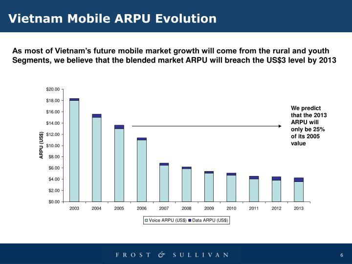 Vietnam Mobile ARPU Evolution
