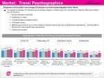market travel psychographics