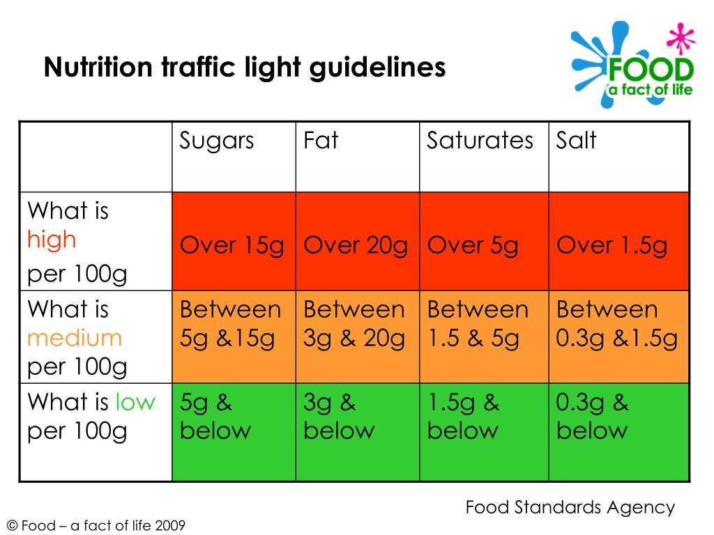 Nutrition traffic light guidelines