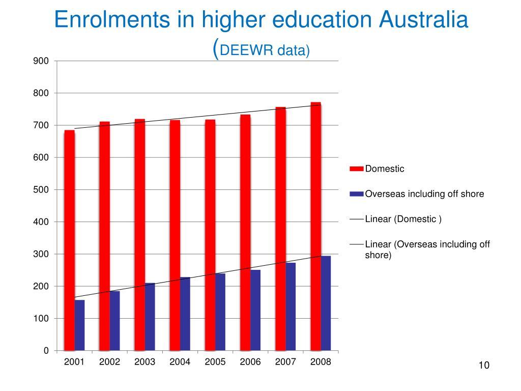 Enrolments in higher education Australia (