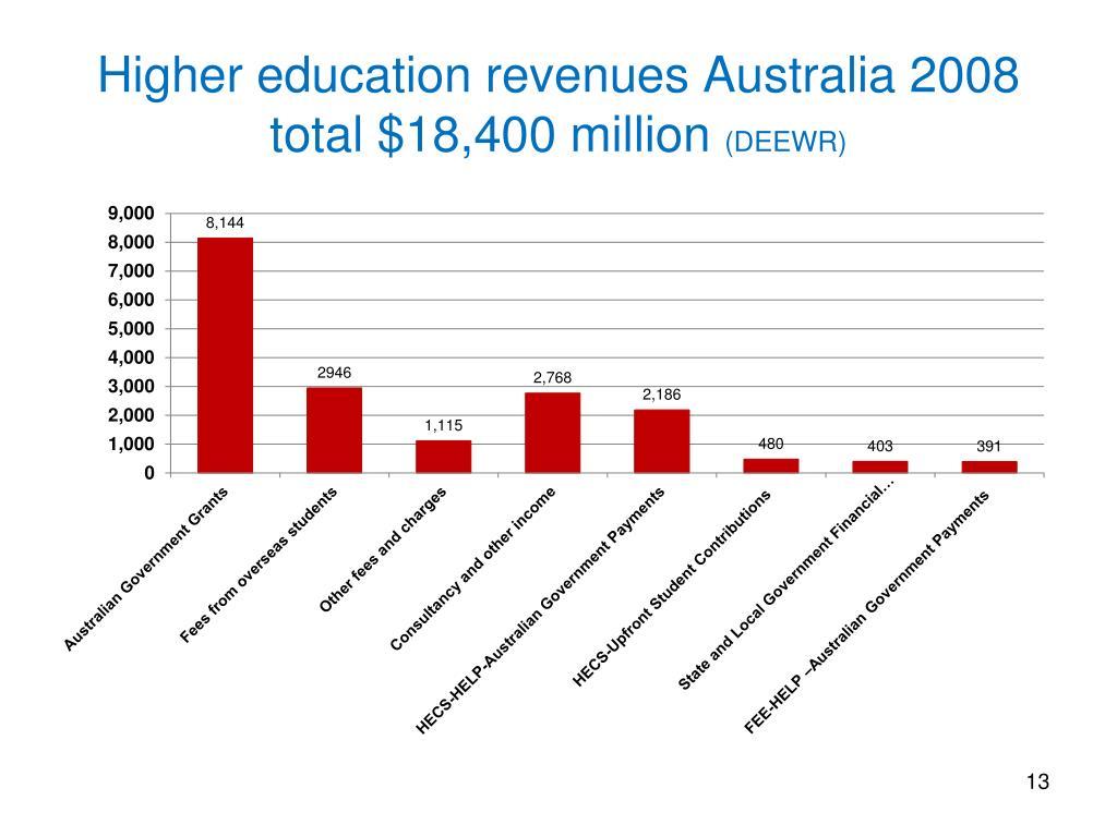 Higher education revenues Australia 2008 total $18,400 million