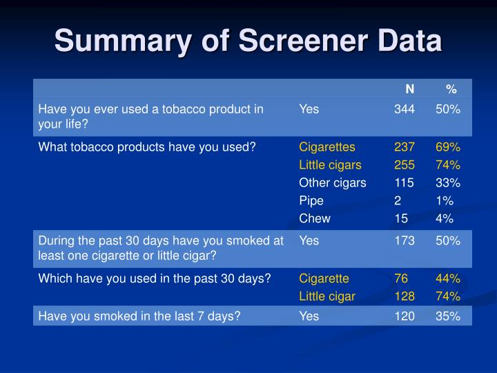 Summary of Screener Data