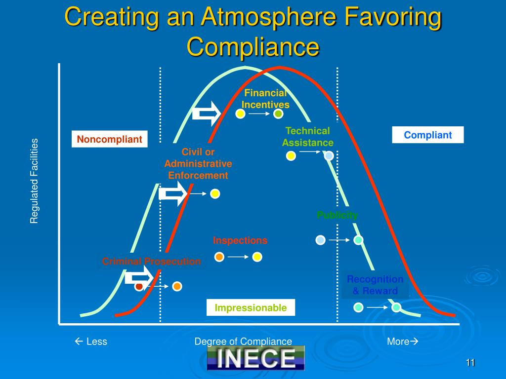 Creating an Atmosphere Favoring Compliance