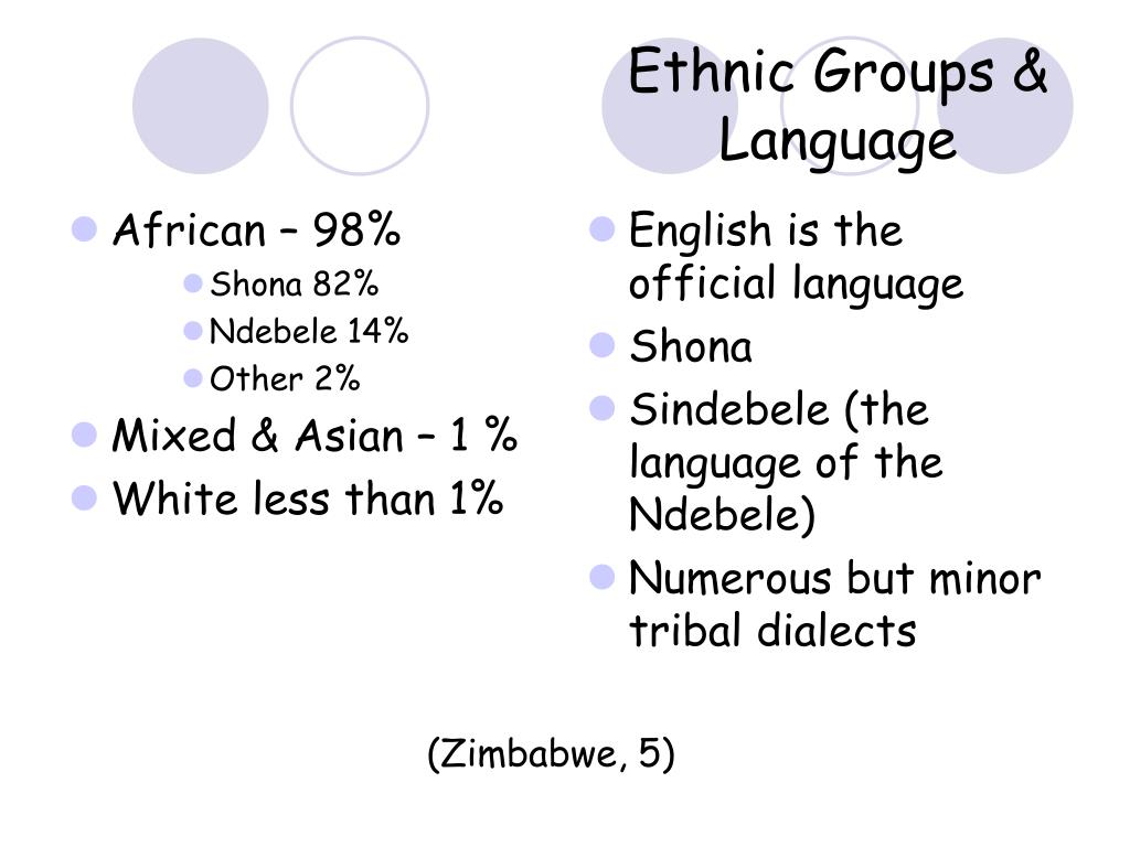 African – 98%