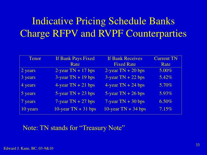 Indicative Pricing Schedule Banks Charge RFPV and RVPF Counterparties