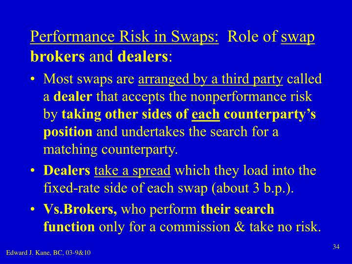 Performance Risk in Swaps: