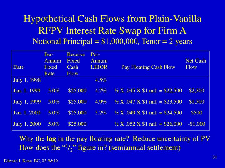 Hypothetical Cash Flows from Plain-Vanilla RFPV Interest Rate Swap for Firm A