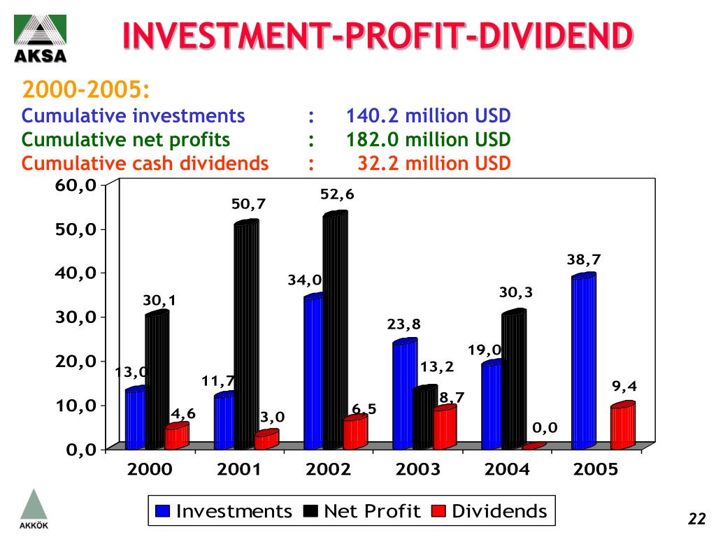 INVESTMENT-PROFIT-DIVIDEND