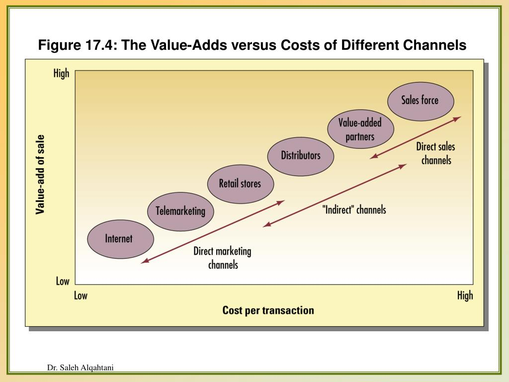 Figure 17.4: The Value-Adds versus Costs of Different Channels