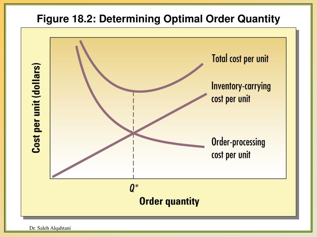 Figure 18.2: Determining Optimal Order Quantity