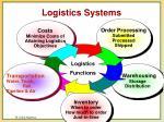 logistics systems