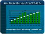 exports grew at average 17 1995 2005