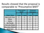 results showed that the proposal is comparable to presumptive bart