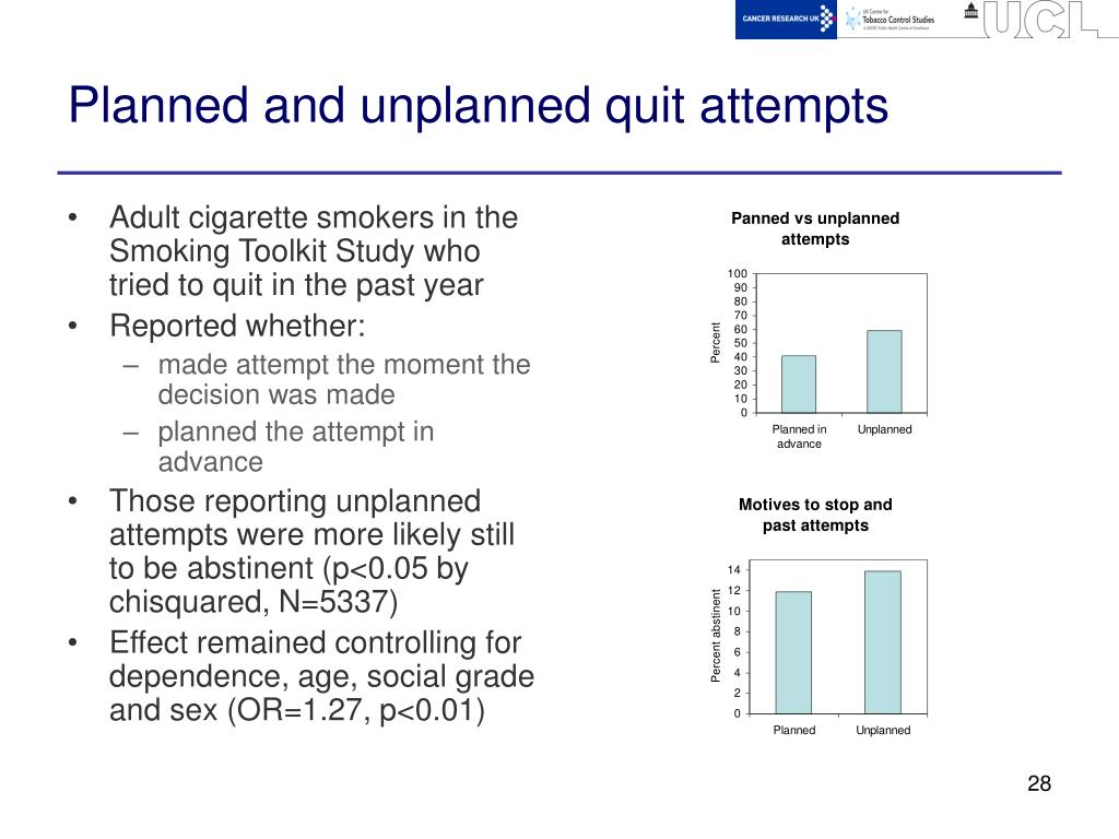 Planned and unplanned quit attempts