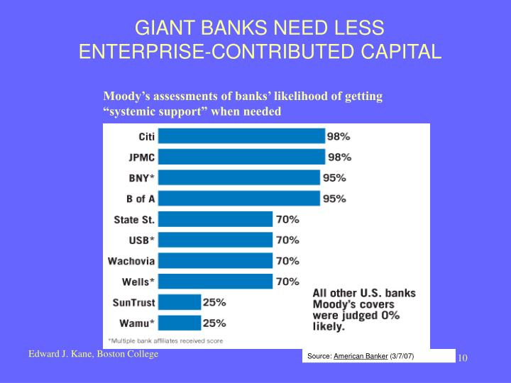 GIANT BANKS NEED LESS ENTERPRISE-CONTRIBUTED CAPITAL
