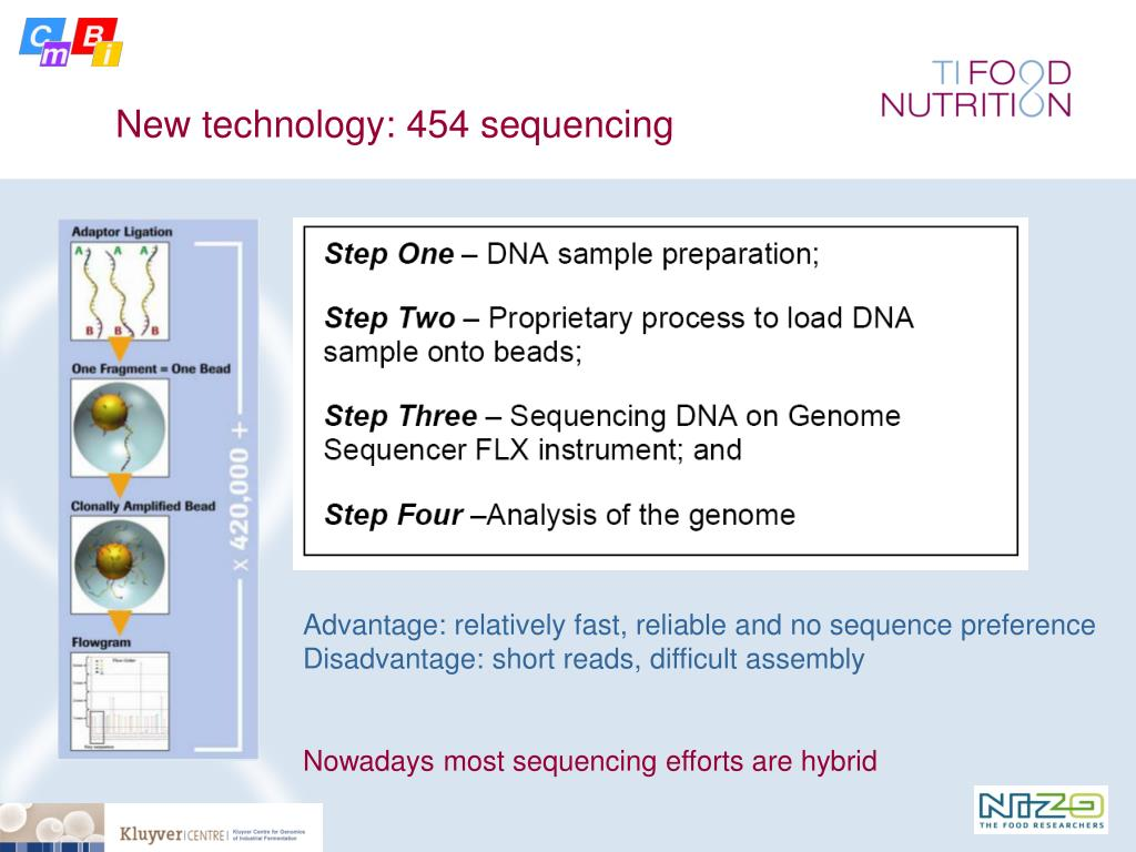 New technology: 454 sequencing
