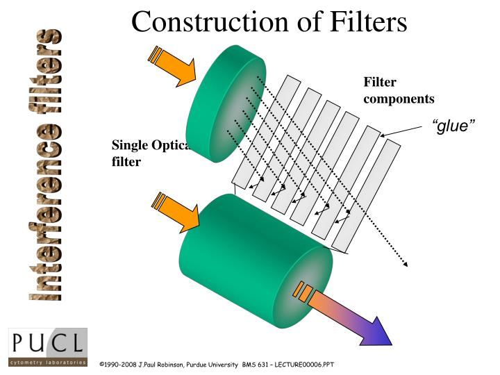 Construction of Filters