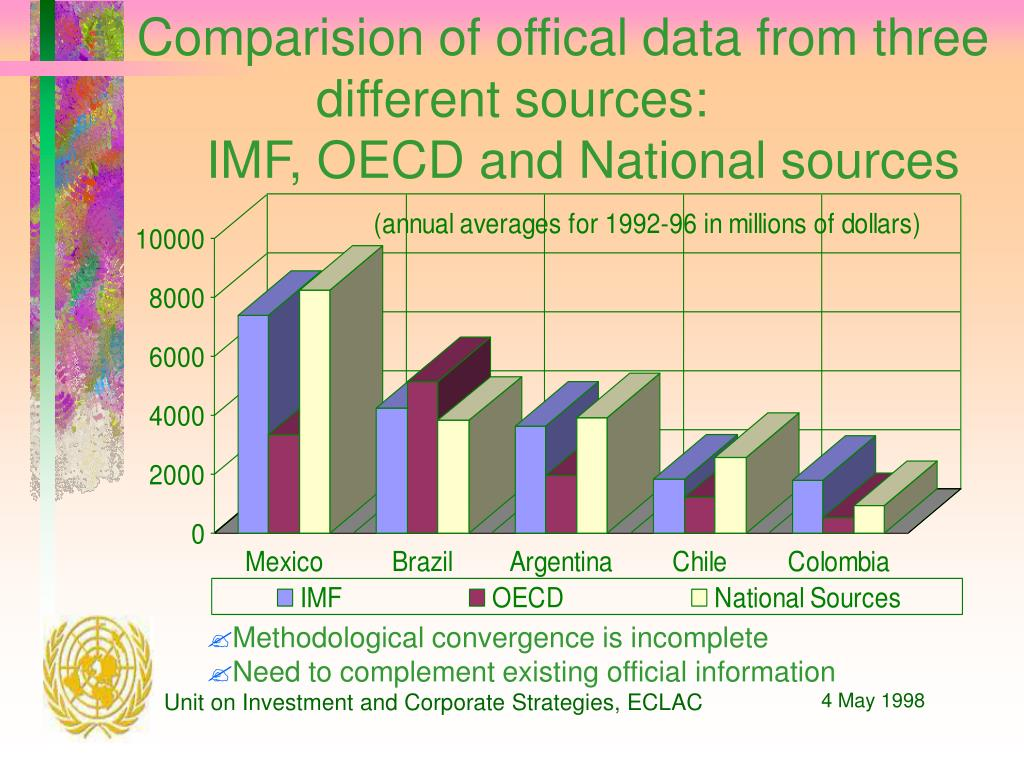 Comparision of offical data from three different sources: