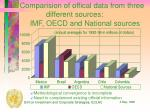 comparision of offical data from three different sources imf oecd and national sources