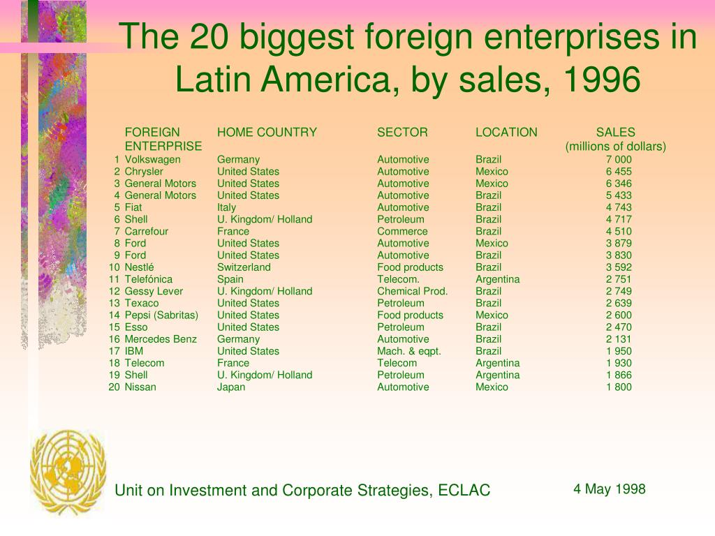 The 20 biggest foreign enterprises in Latin America, by sales, 1996