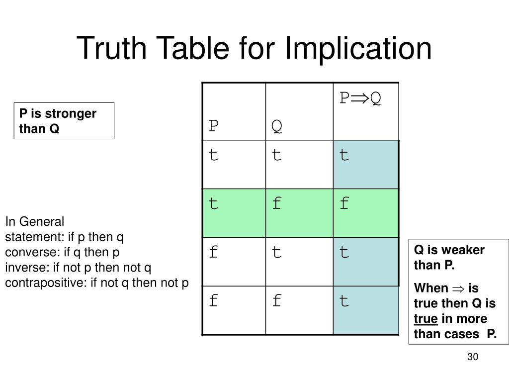 Truth Table for Implication