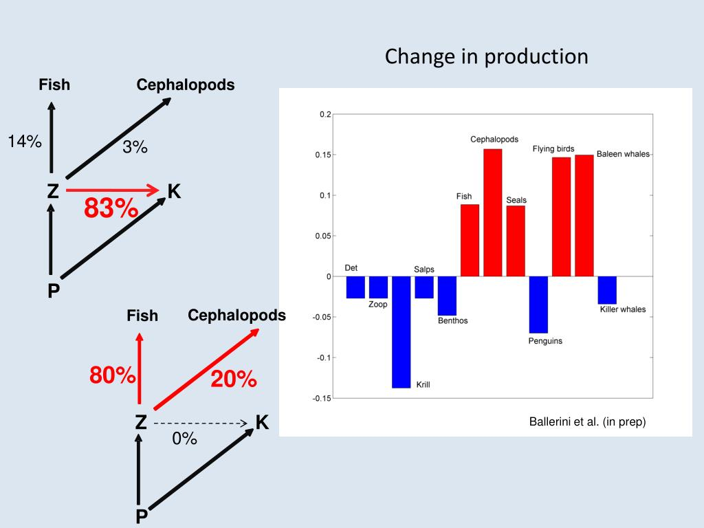 Change in production