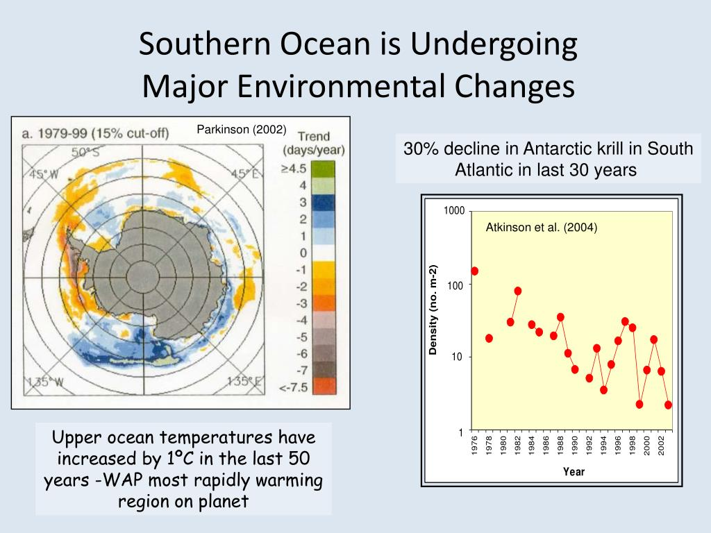 Southern Ocean is Undergoing Major Environmental Changes