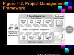 figure 1 2 project management framework