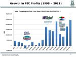 growth in pic profits 1995 2011