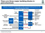 there are three major building blocks in petrochemicals