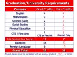 graduation university requirements