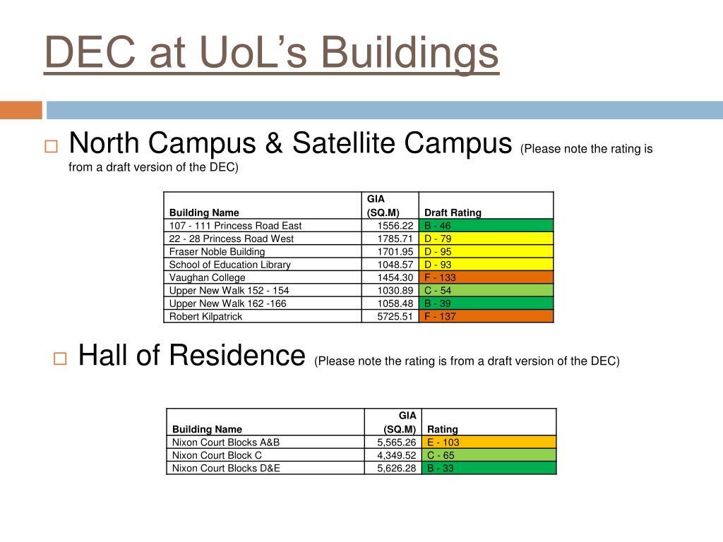 DEC at UoL's Buildings