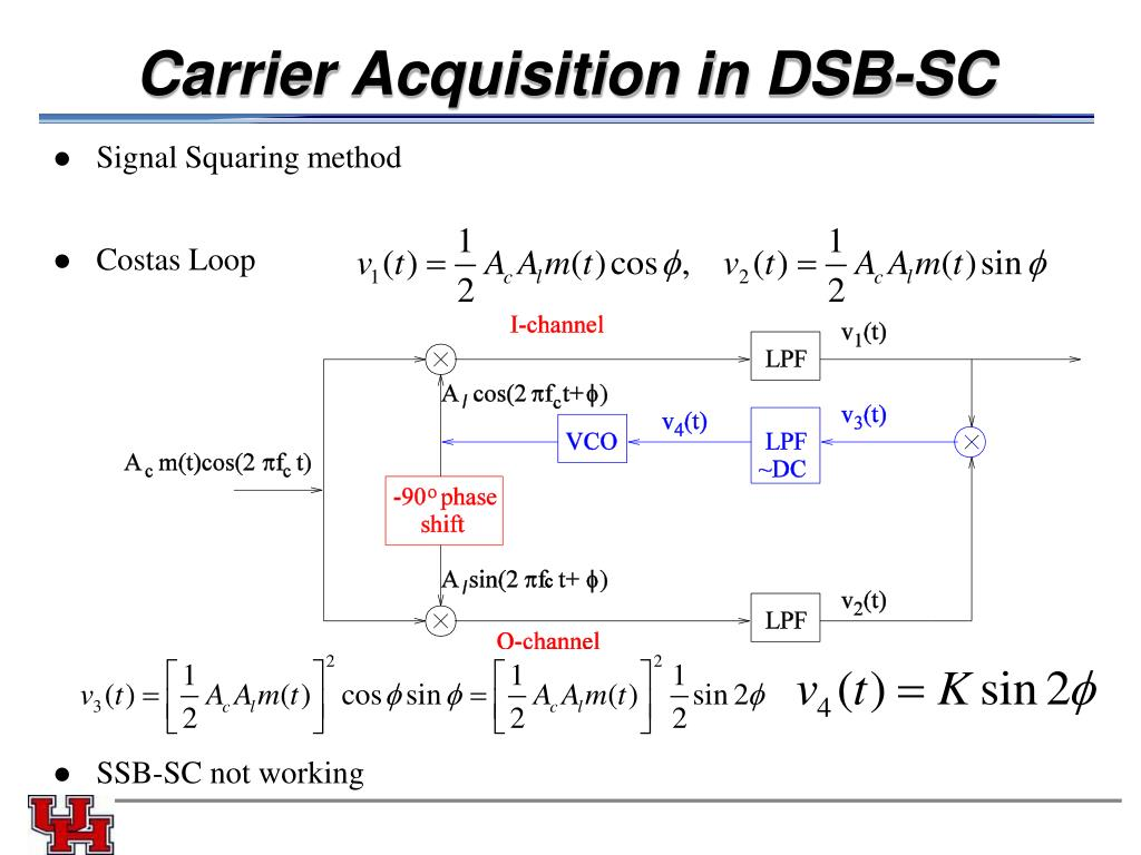 Carrier Acquisition in DSB-SC