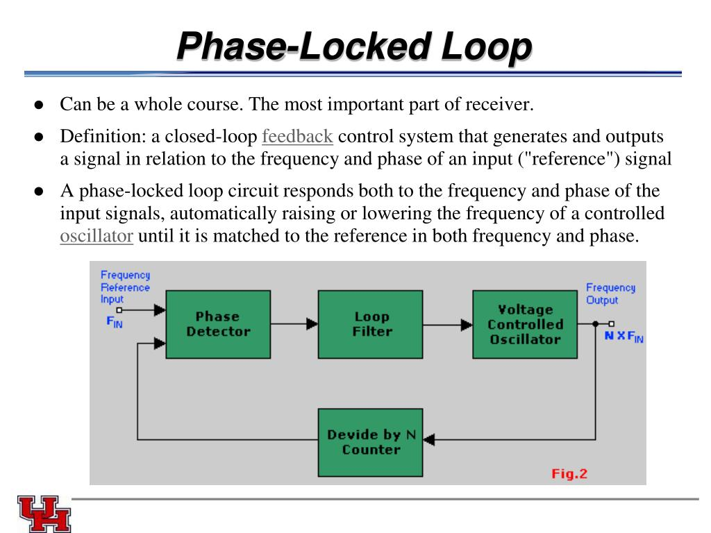 Phase-Locked Loop