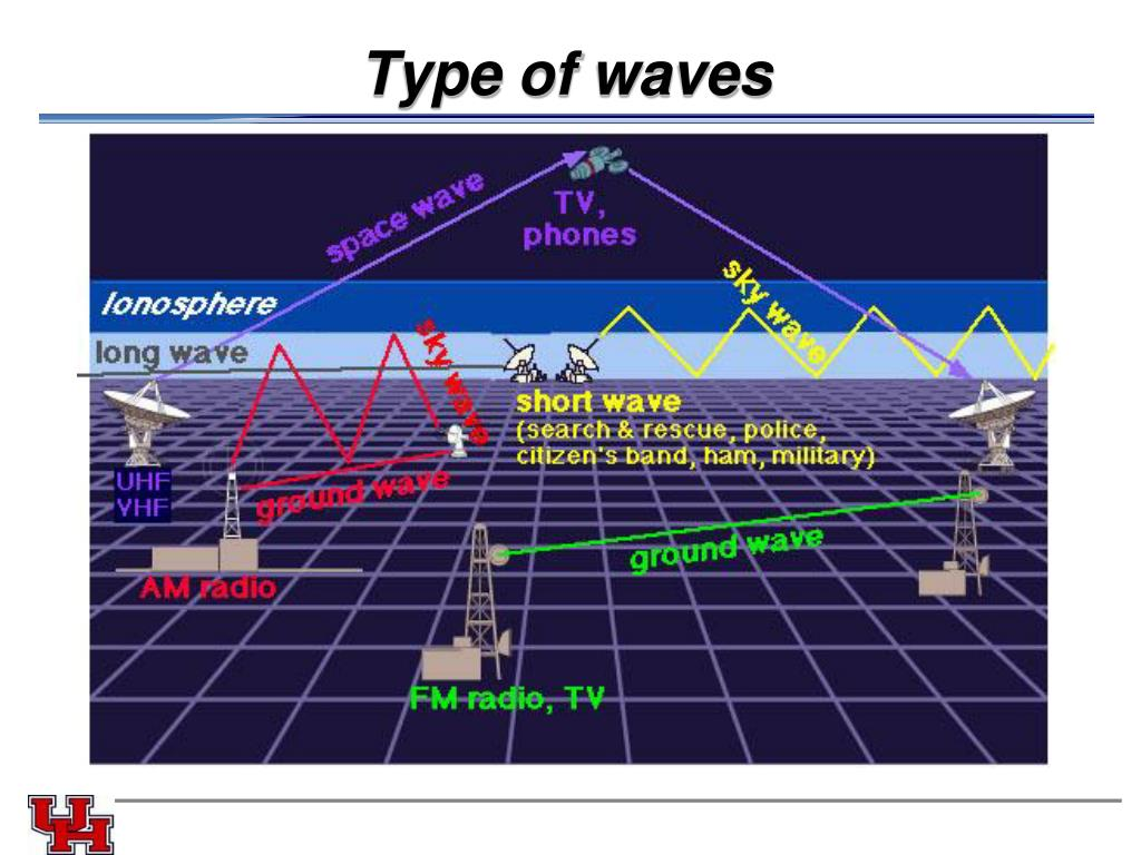 Type of waves