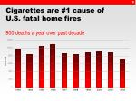 cigarettes are 1 cause of u s fatal home fires