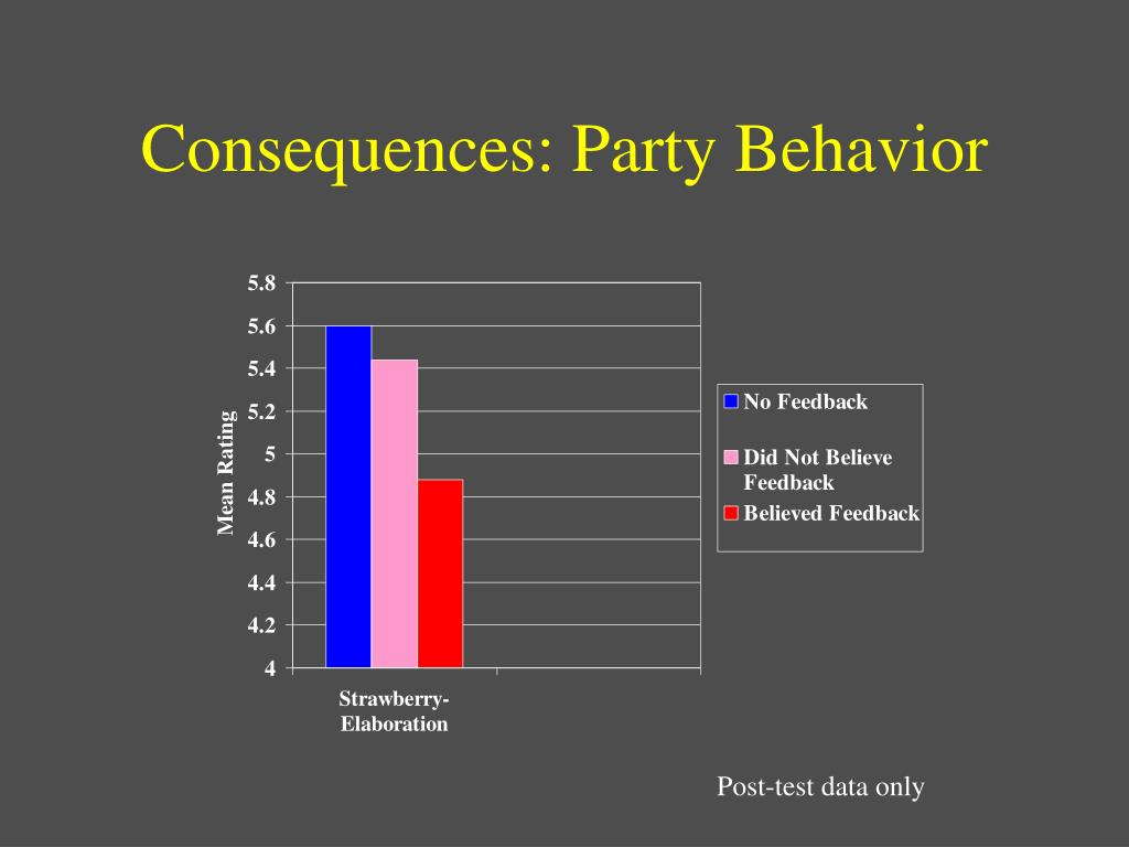Consequences: Party Behavior