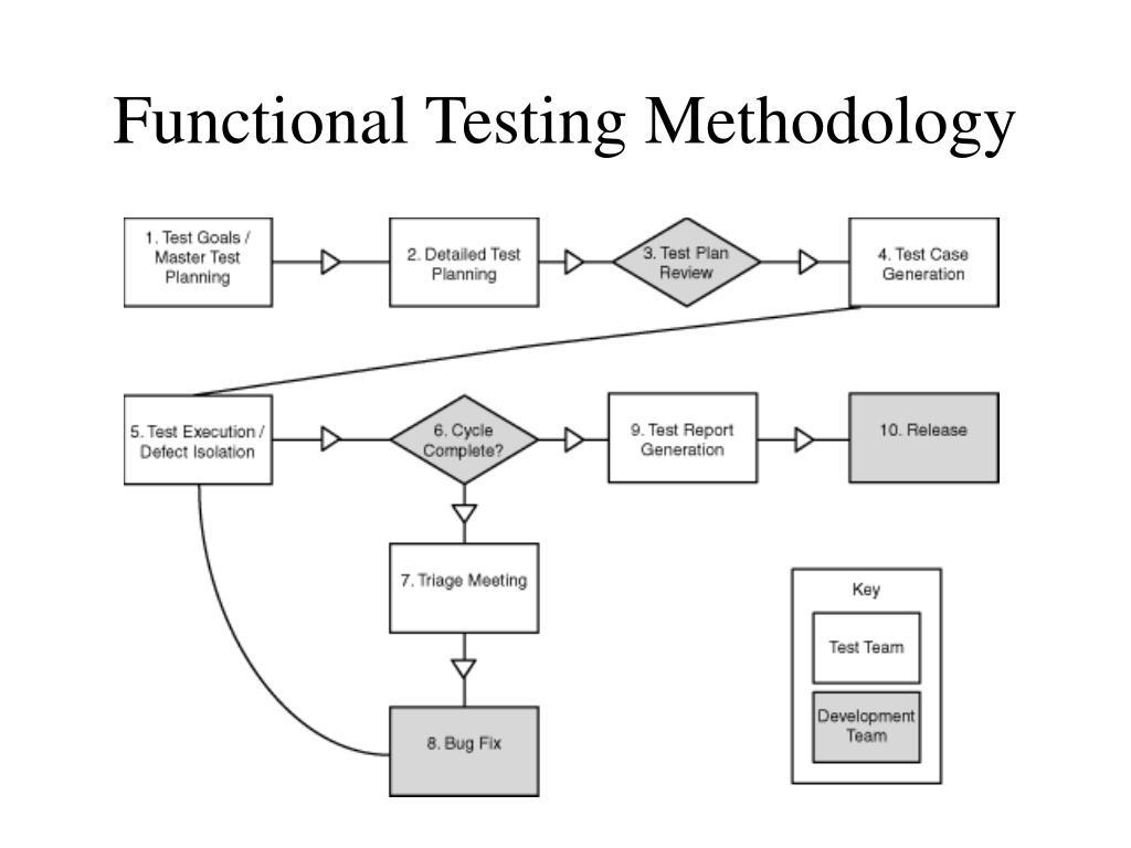 Functional Testing Methodology