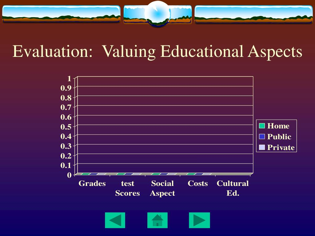 Evaluation:  Valuing Educational Aspects