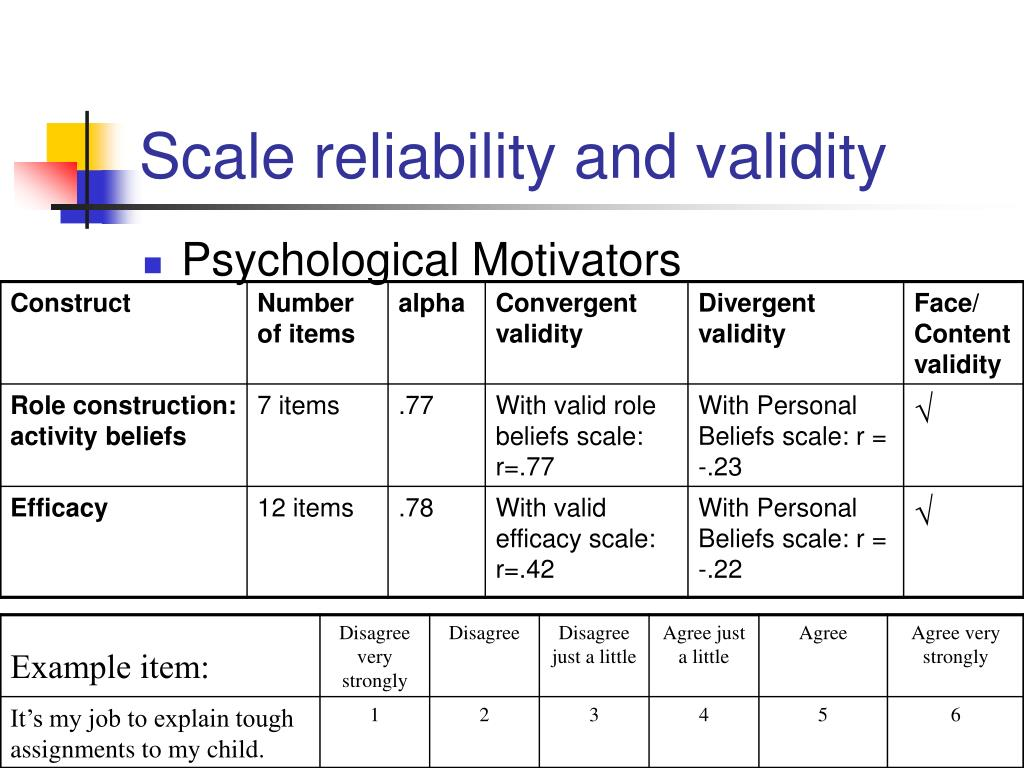 Scale reliability and validity