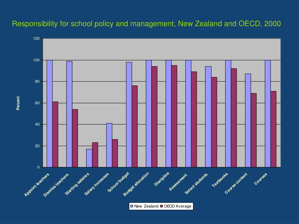 Responsibility for school policy and management, New Zealand and OECD, 2000