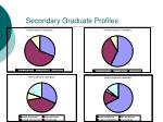 secondary graduate profiles