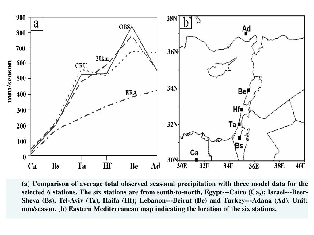(a) Comparison of average total observed seasonal precipitation with three model data for the selected 6 stations. The six stations are from south-to-north, Egypt---Cairo (Ca,); Israel---Beer-Sheva (Bs), Tel-Aviv (Ta), Haifa (Hf); Lebanon---Beirut (Be) and Turkey---Adana (Ad). Unit: mm/season. (b) Eastern Mediterranean map indicating the location of the six stations.