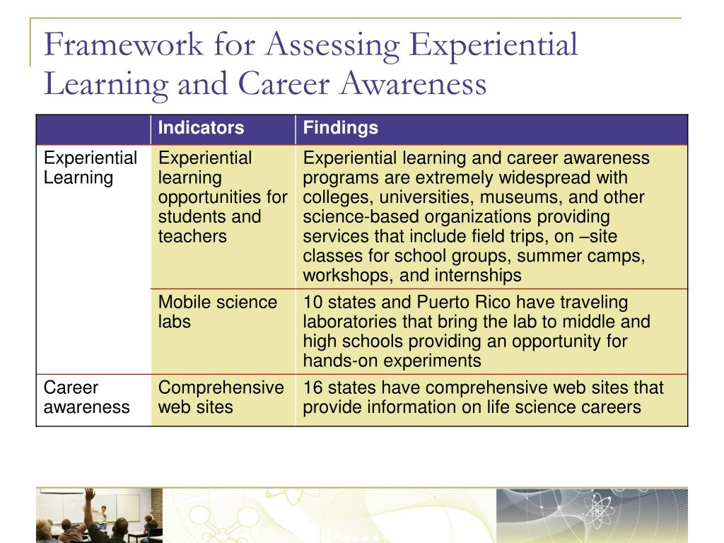 Framework for Assessing Experiential Learning and Career Awareness